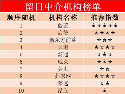 日本留学中介机构排名?新鲜出炉榜单分析